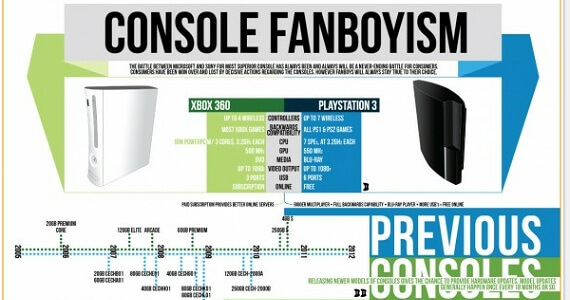 Infographic Says Xbox 360 Winning The Console War