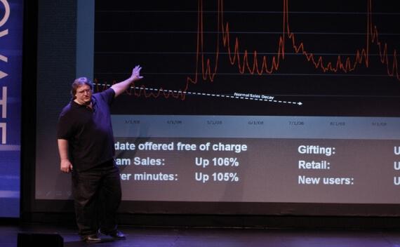 Gabe Newell High School Interview Valve Digital Profits