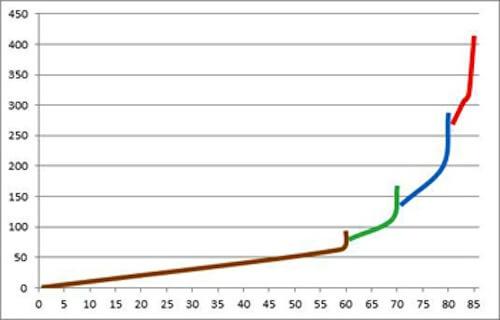 World of Warcraft: Item vs Character Level Chart