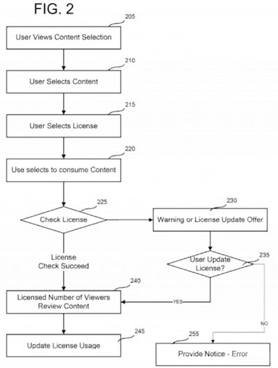 Kinect Visual DRM Diagram