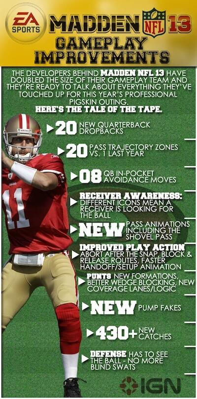 Madden NFL Improvements Chart