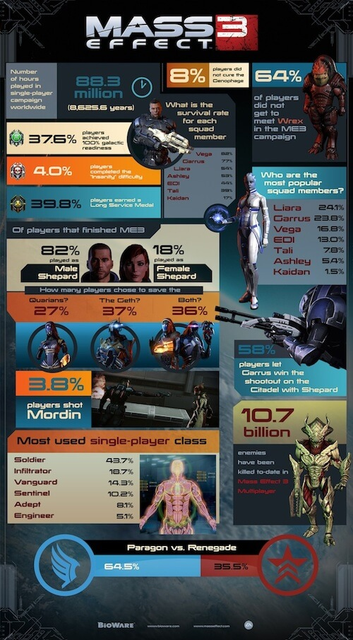 Mass Effect 3 Playthrough Infographic