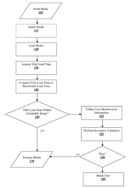 Sony Anti Piracy Patent Explained
