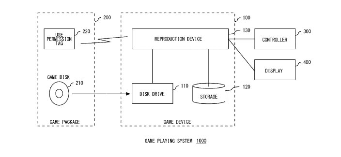 Sony Patents Technology Capable of Rejecting Used Games