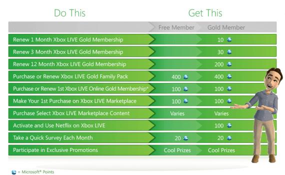 Xbox Live Rewards Achievement Microsoft Points