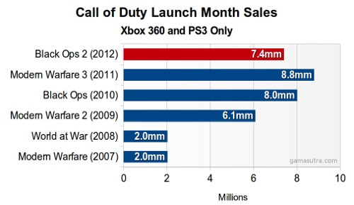 Call of Duty Game Sales Comparison