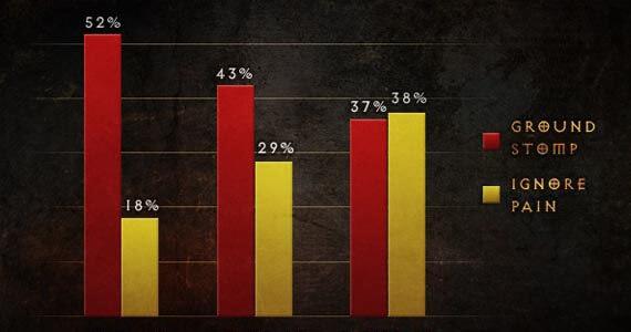 Diablo 3 Crowd Control Stats